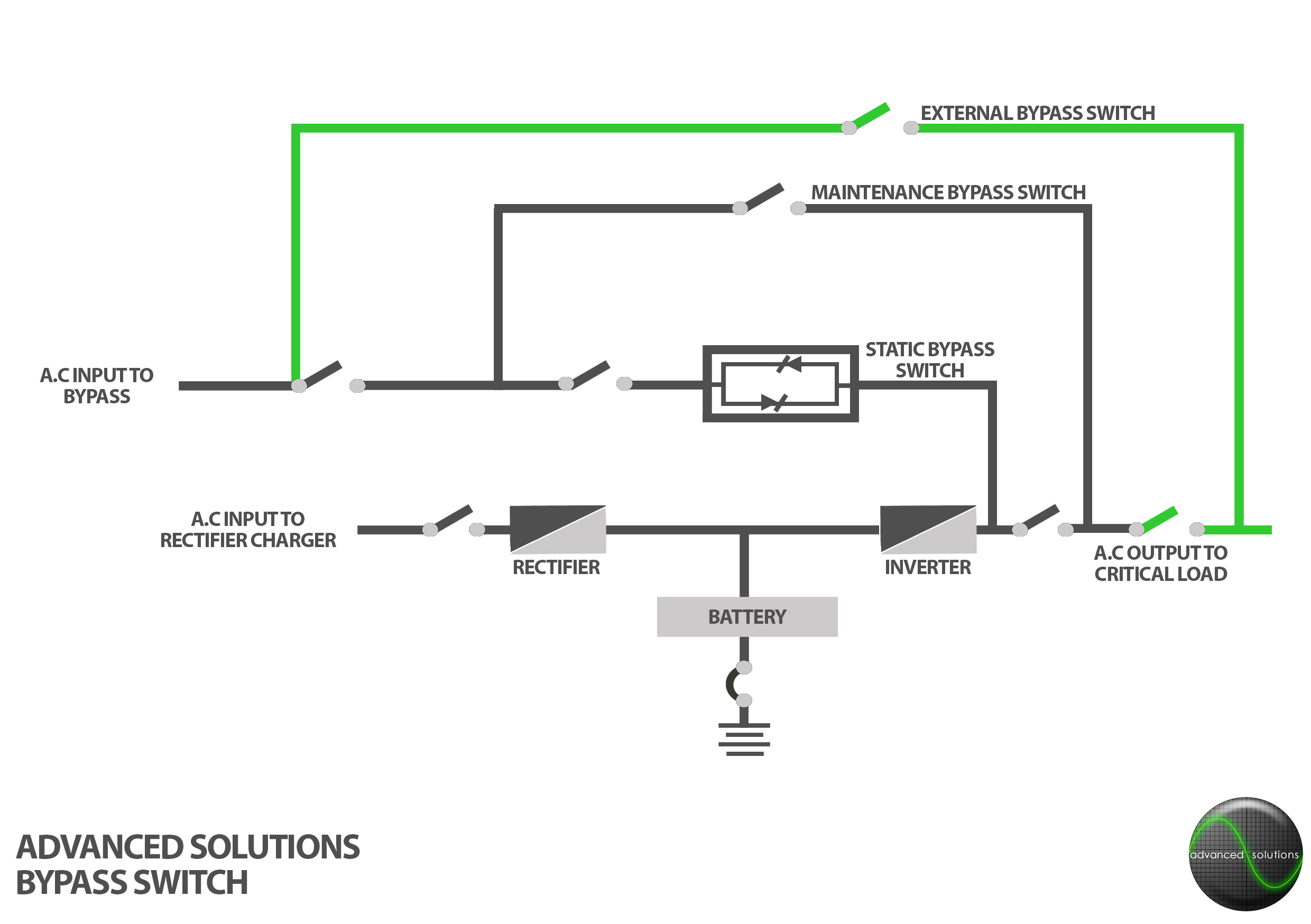 Ups Inverter Circuit Diagram Introduction To Electrical Wiring 500w Bypass Switches Advanced Solutions Homage